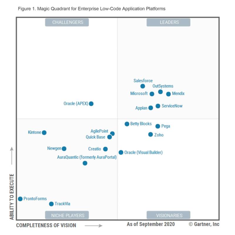 Magic Quadrant for Enterprise Low-Code Application Platforms (LCAP)